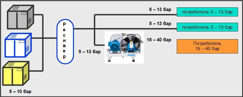 Поршневые компрессоры Booster