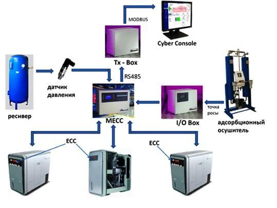 Принципиальная схема работы панелей управления и электронных блоков Sauer & Sohn GmbH